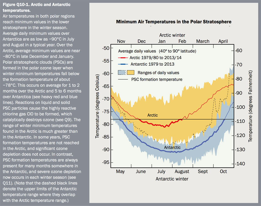Figure Q10-1 Arctic and Antarctic temperatures