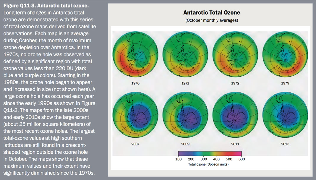 Figure Q11-3 Antarctic total ozone