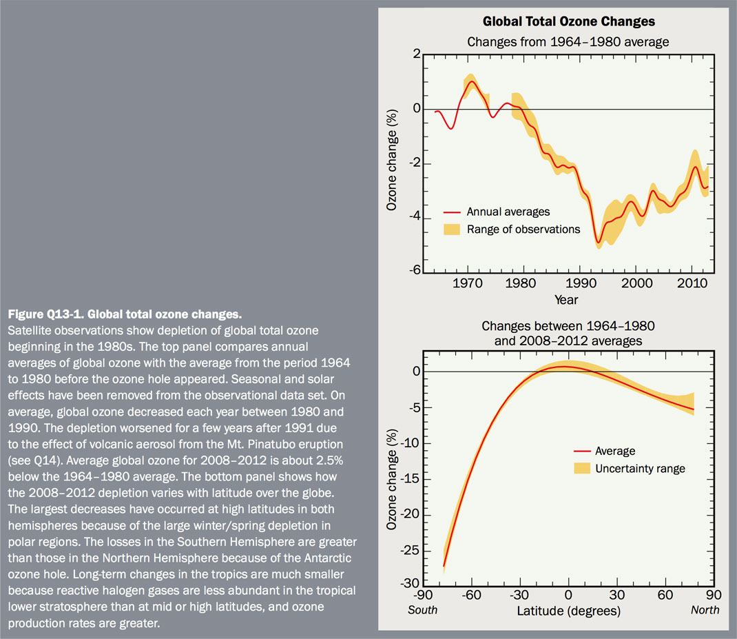 Figure Q13-1 Global total ozone changes
