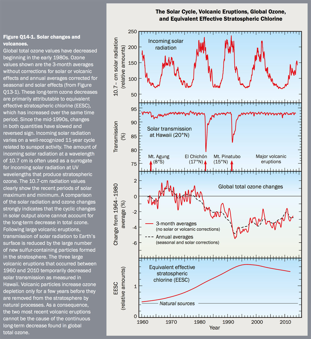 Figure Q14-1 Solar changes and volcanoes