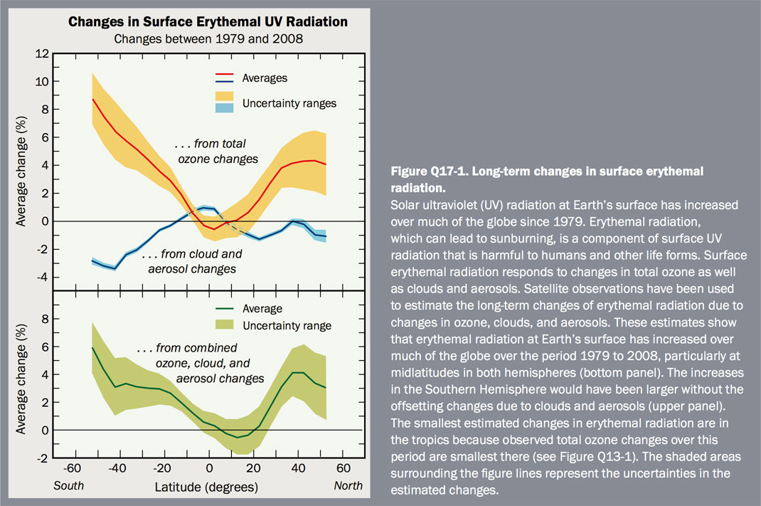 Figure 17-1 Long-term changes in surface erythemal radiation