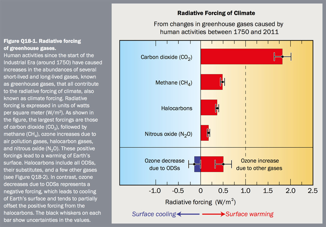 Figure Q18-1 Radiative forcing of greenhouse gases