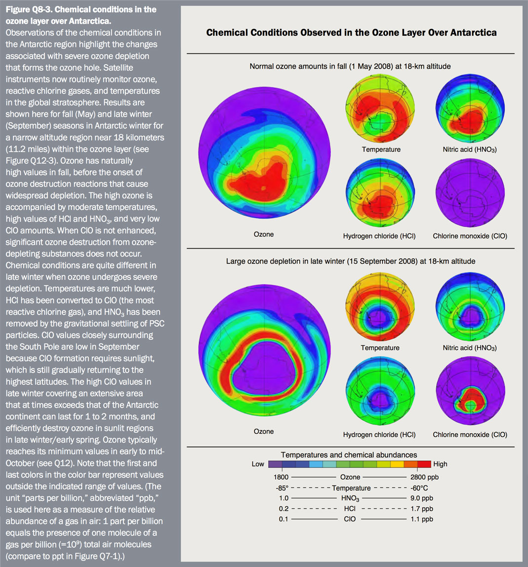 Figure Q8-3 Chemical conditions in the ozone layer over Antarctica