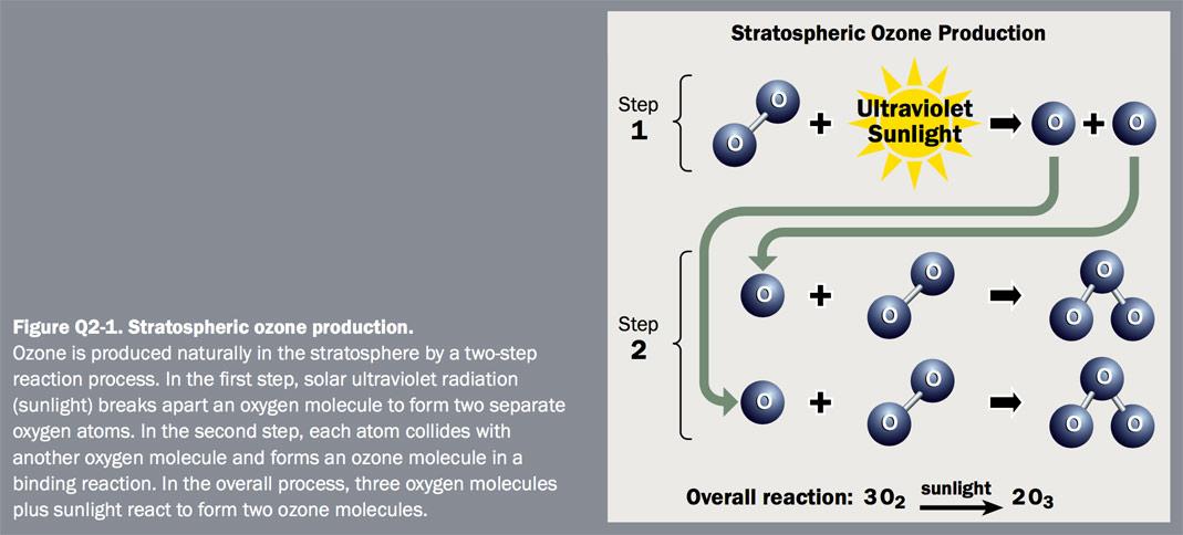 Figure Q2-1 Stratospheric ozone production