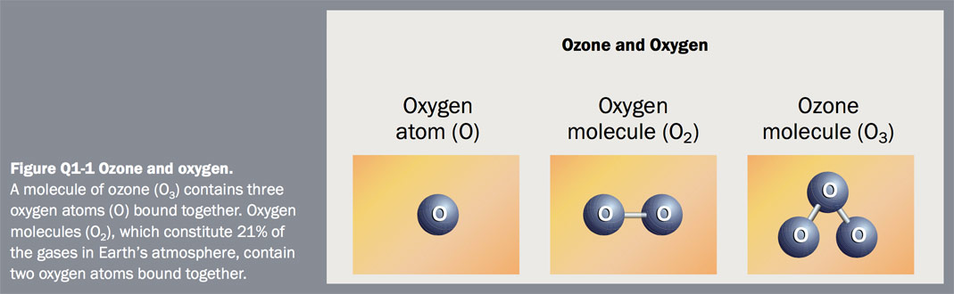Figure Q1-1 Ozone and oxygen