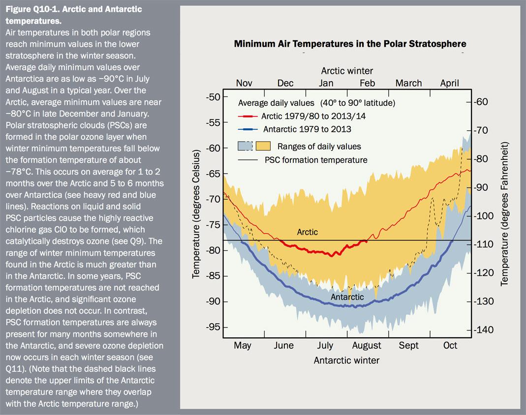 Figure Q10-1 Arctic and Antarctic temperatures