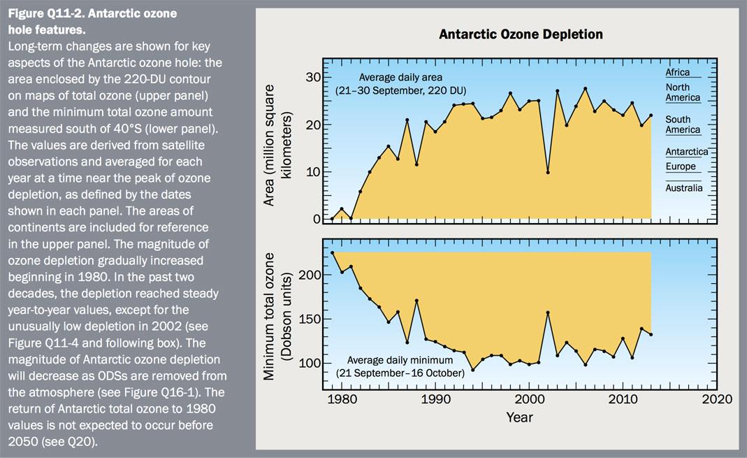 Figure Q11-2 Antarctic ozone hole features