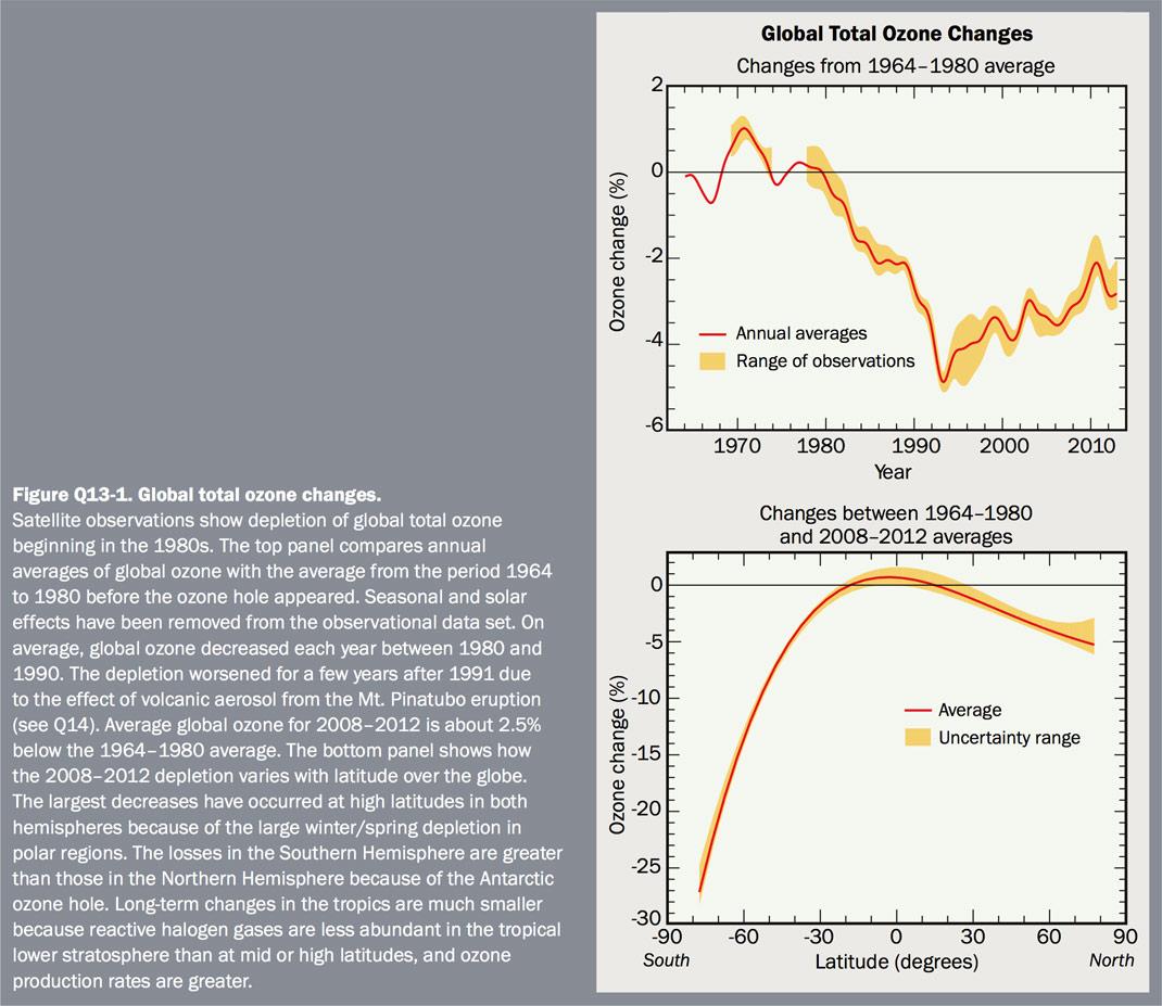 Figure Q13-1 Global total ozone changes