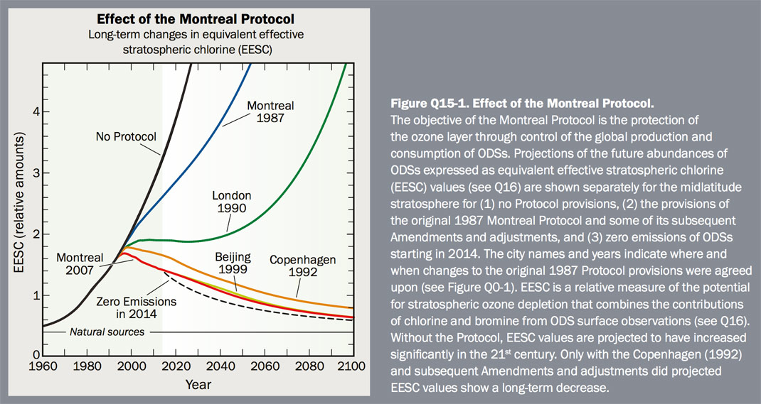 Figure Q15-1 Effect of the Montreal Protocol