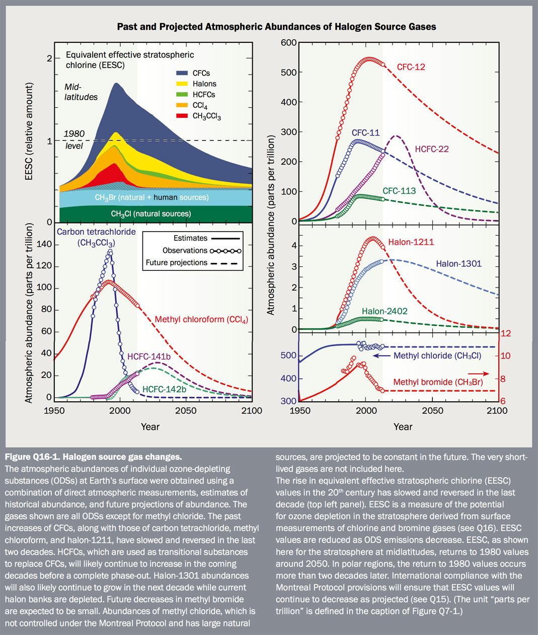 Figure Q16-1 Halogen source gas changes