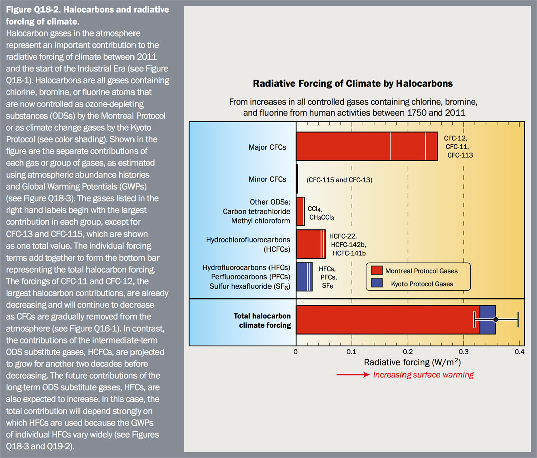 Figure Q18-2 Halocarbons and radiative forcing of climate