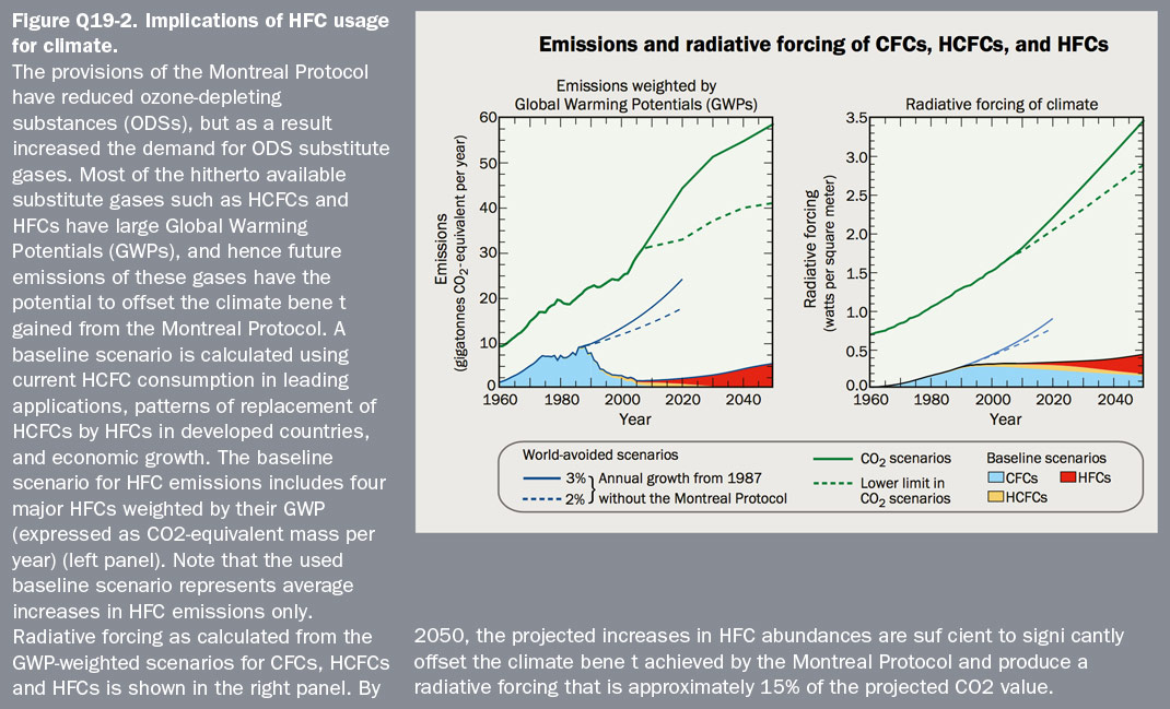 Figure Q19-2 Implications of HFC usage for climate