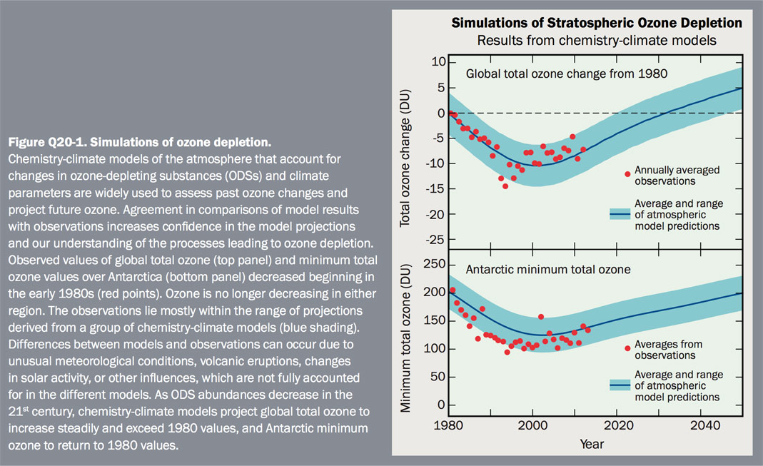 Figure Q20-1 Simulations of ozone depletion