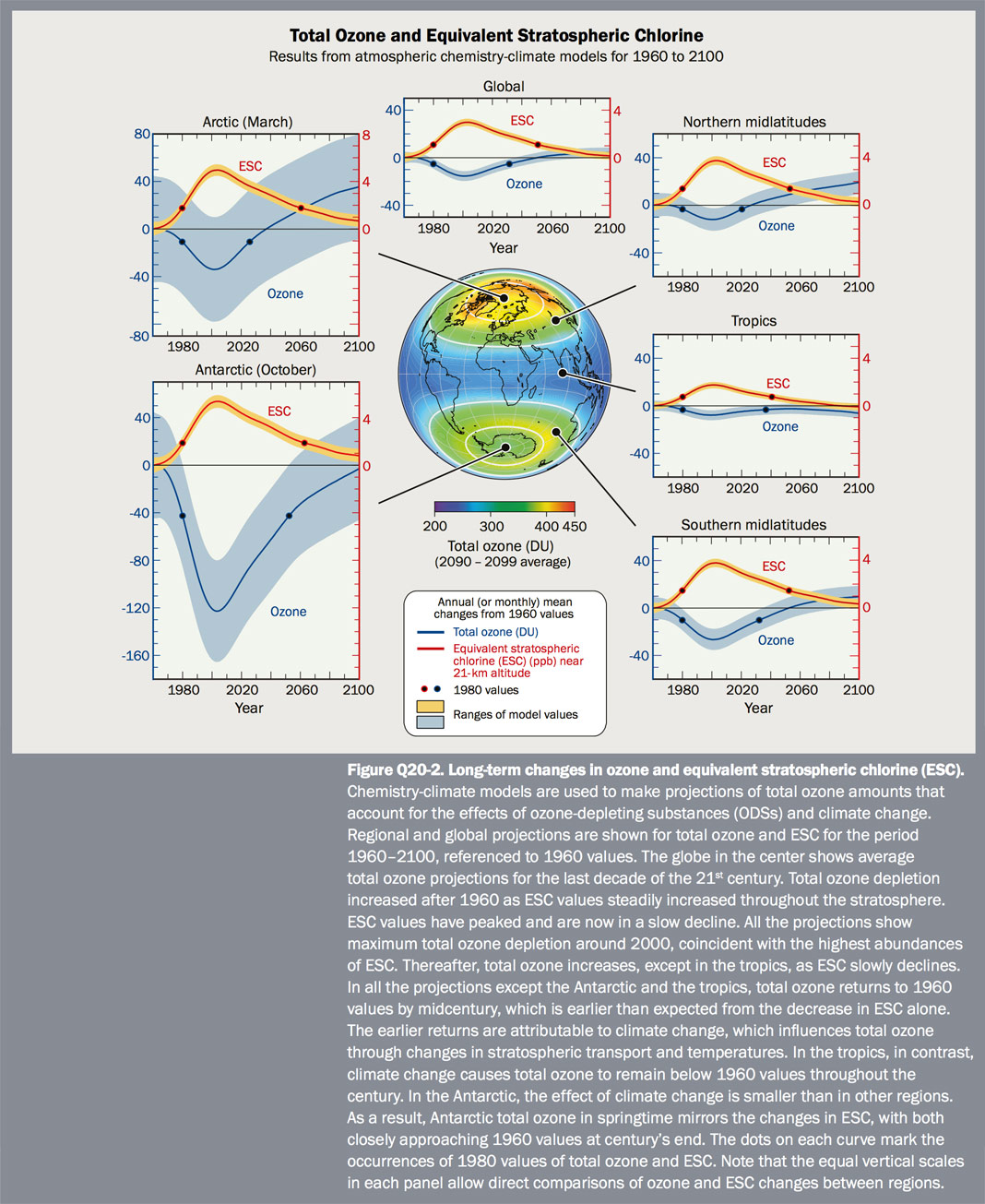 Figure Q20-2 Long-term changes in ozone and equivalent stratospheric chlorine (ESC)