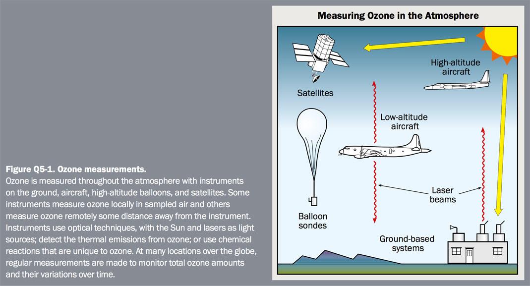 Figure Q5-1 Ozone measurements