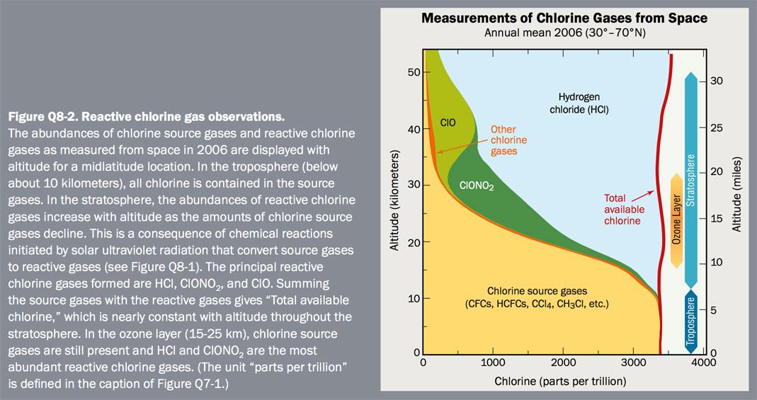 Figure Q8-2 Reactive chlorine gas observations